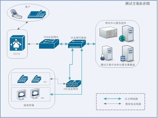 zh:用途和案例:系统功能测试方案
